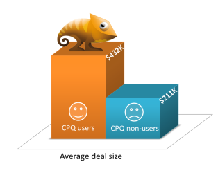 How CPQs Drive Sales Effectiveness